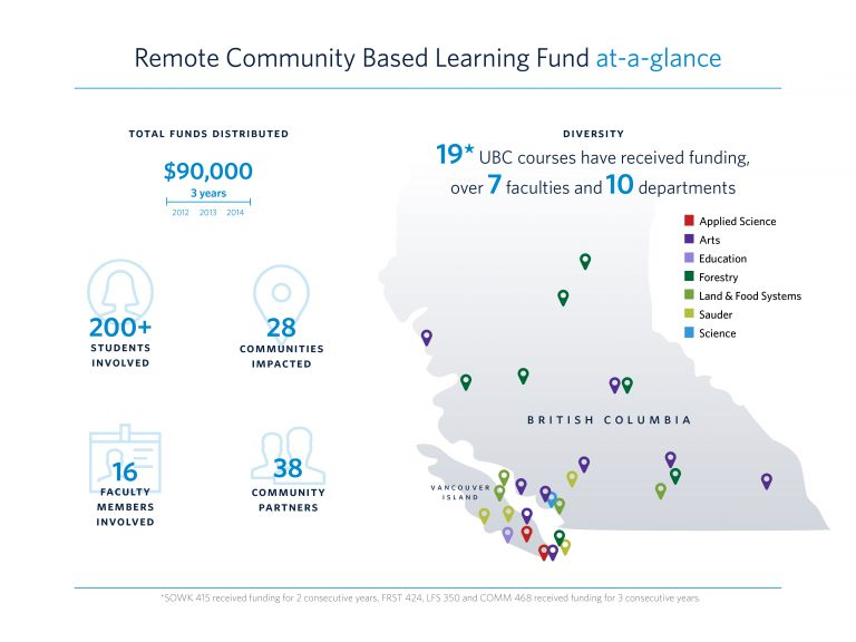 cbel-remote-fund-infographic-v4